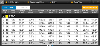 Taylormade Custom Shaft Chart Taylormade P790 Irons Review Golfalot