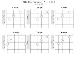 Guitar Chord Patterns Interesting Inspiration