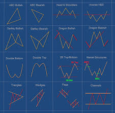 Chart Pattern Trader Cool WEBINAR Of Suri Duddella The Success And Failure Of Chart Patterns