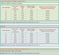 Postal insurance postal life insurance schemes postal insurance malayalam post office providing life insurance plans under. 13 73 Tamil Nadu Power Finance Fixed Deposit Scheme How Safe Is This Finance Deposit Schemes