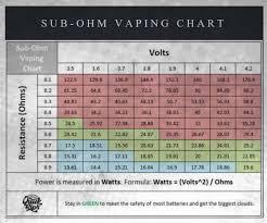 Sub Ohm Chart 30 Unexpected Sub Ohm Vaping Chart Watts