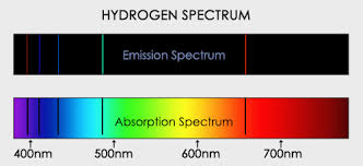 Emission Spectrum Spectroscopy Why Absorption Spectum Is Not Identical To Emission