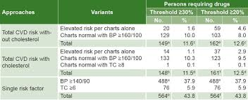 Total Cholesterol Chart Medicc Review Total Cardiovascular Risk Assessment And