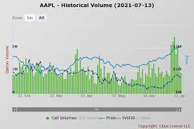 Apple And Amazon: Leading Stock Market ...