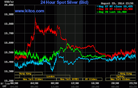 Live 24 Hours Silver Chart Kitco Inc Si Lver G Old