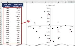 Excel How To Make An Excel Lent Bulls Eye Chart