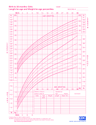 Birth Length Chart Baby Girl Growth Chart Templates At Allbusinesstemplates Com