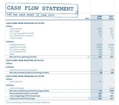 cash flow statements components of the cash flow statement and example