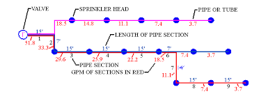 Sprinkler Pipe Schedule Chart Calculating Sprinkler System Pipe Size Using A Spreadsheet