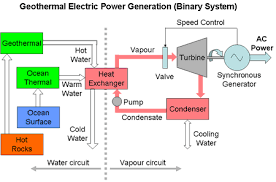 electrical power generation from geothermal sources binary cycle power plant