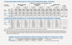 2001 F250 Towing Capacity Chart Ask Tfltruck Ford F350 Dually Which Rear Axle Is Best To