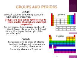 Unit 3: Periodic Table and Electrons in the Atom - ppt video ...