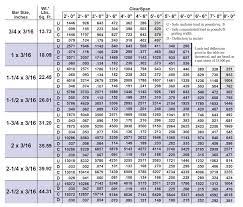 Grating Size Chart Titeweld Metal Bar Grating Direct Metals
