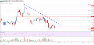 Bitcoin Cash Analysis Bch Could Continue To Slide Live
