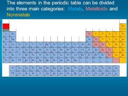 Periodic Table of Elements. The Greeks It was Empedocles (490 ...