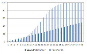 Wonderlic Test Scoring Whats A Good Score Whats Average