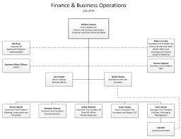 Us Treasury Org Chart Organization Chart Vp For Finance Business Operations