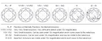 Si2 Diamond Clarity Chart