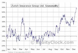 Insurance Group Chart Zurich Insurance Group Ltd Otcmkt Zurvy Seasonal Chart
