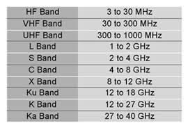 C Ku Band Satellite Chart 60 Veritable C Band Satellite Chart 2010