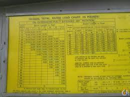 Tadano 160 Ton Rt Load Chart Tadano Tr250m Load Chart