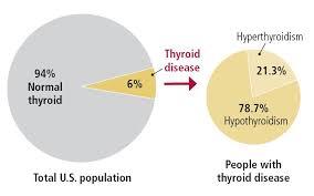 figure 1 how mon is thyroid disease