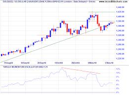 Bursa Malaysia Stock Market Gold Price Chart
