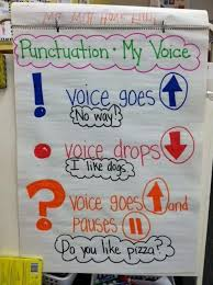 Punctuation Anchor Chart 1st Grade Punctuation Kindergarten Anchor Charts Classroom Charts