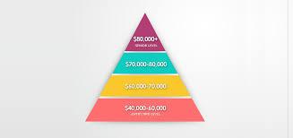 Entry Level Cad Designer Salary Gis Salary Expectations Climb The Gis Career Ladder 2020