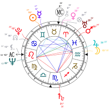 Gemini Marilyn Monroe Birth Chart Born 1st June 1926