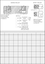 Thread Relief Chart