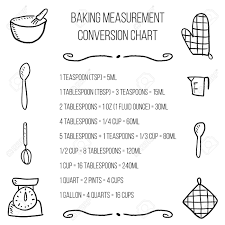 Baking Units Conversion Chart Kitchen Measurement Units Cooking