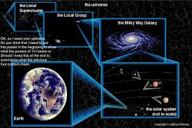 Mercury Venus Earth Mars Jupiter Saturn Uranus Neptune Pluto Solar Solar System In Light Years
