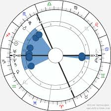 Taylor Swift Astrology Chart Taylor Swift Birth Chart Horoscope Date Of Birth Astro