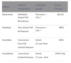 Microsoft Boosts Price For Windows Server 2012 R2 Datacenter