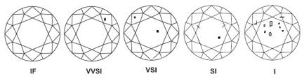 Diamond Clarity Chart Flawed Or Not Get To Know Here