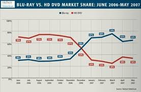 Two Years Of Battle Between Hd Dvd And Blu Ray A