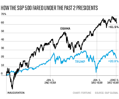 Obama Successes Chart Stock Market Did Far Better Under Obama Than Trump S P