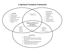 Venn Diagram Of Christianity Islam And Judaism Judaism Christianity And Islam Venn Diagram Venn Diagram Religion