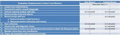 Eye Exams For Contact Lenses In Santa Monica Ocean Park
