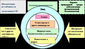 Основные мероприятия защиты населения в чрезвычайных ситуациях и  Рис 1 Основные мероприятия защиты проводимые ГСЧС