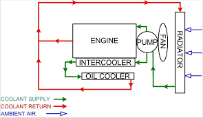 generator cooling systems ethylene glycol coolant is supplied to engine block and cylinder head internal components such as oil cooler and intercooler