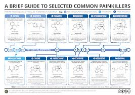compound interest a brief guide to common painkillers