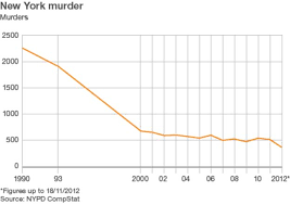 New York Crime Rate Chart Chart Showing Murder Rate In New York City Since The 1960s