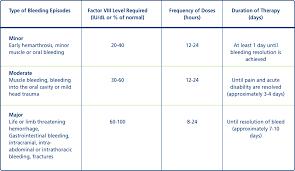 Dosing Novoeight Antihemophilic Factor Recombinant