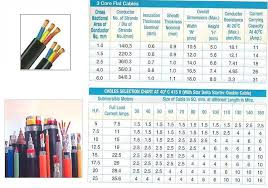 Cable Selection Chart For Motors Download 42 Exhaustive Submersible Pump Cable Selection Chart