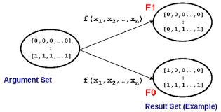 Boolean Algebra Venn Diagram Digital Design Boolean Algebra And Digital Logic