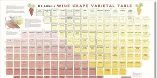 Stunning Wall Chart Wine Varietals Wine Chart Wine Poster