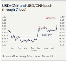 Cny Cnh Spread Chart Fx Strategy Usd Cny Breaks 7 But Devaluation Is Not On The