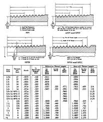 External Pipe Thread Design Specifications And Npt Pipe